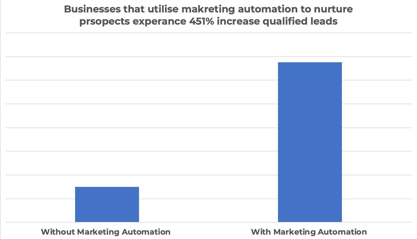 Marketing Automation vs No Marketing Automation Stats